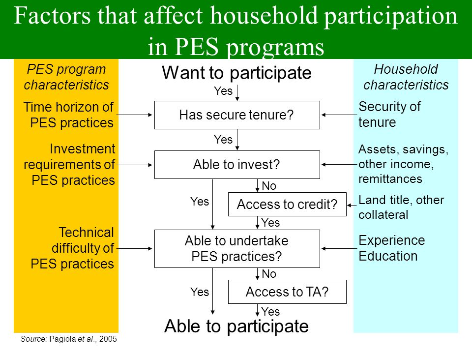 Factors that affect household participation in PES programs PES program characteristics Household characteristics Yes Want to participate Security of tenure Time horizon of PES practices Assets, savings, other income, remittances Investment requirements of PES practices Experience Education Technical difficulty of PES practices Land title, other collateral Able to participate Yes Access to TA.