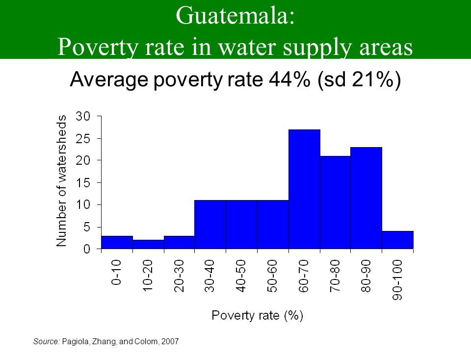 Guatemala: Poverty rate in water supply areas Source: Pagiola, Zhang, and Colom, 2007 Average poverty rate 44% (sd 21%)