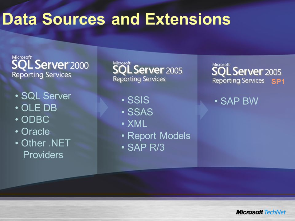 Data Sources and Extensions SQL Server OLE DB ODBC Oracle Other.NET Providers SP1 SSIS SSAS XML Report Models SAP R/3 SAP BW