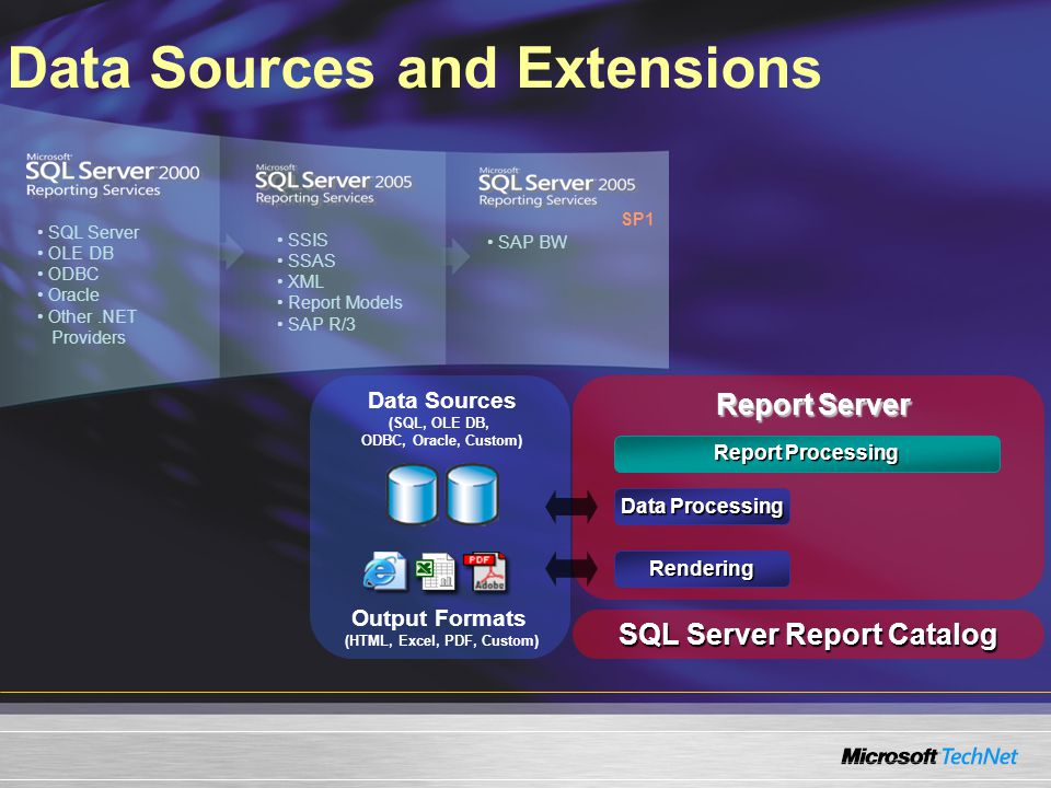 Data Sources and Extensions SQL Server OLE DB ODBC Oracle Other.NET Providers SP1 SSIS SSAS XML Report Models SAP R/3 SAP BW Report Server Report Processing Data Processing Data Sources (SQL, OLE DB, ODBC, Oracle, Custom) SQL Server Report Catalog Rendering Output Formats (HTML, Excel, PDF, Custom)