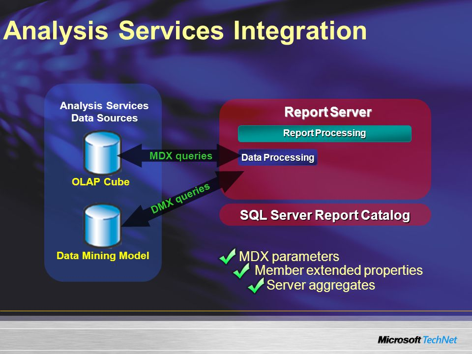 Analysis Services Integration Report Server Report Processing Data Processing Analysis Services Data Sources SQL Server Report Catalog OLAP Cube Data Mining Model MDX queries DMX queries MDX parameters Member extended properties Server aggregates