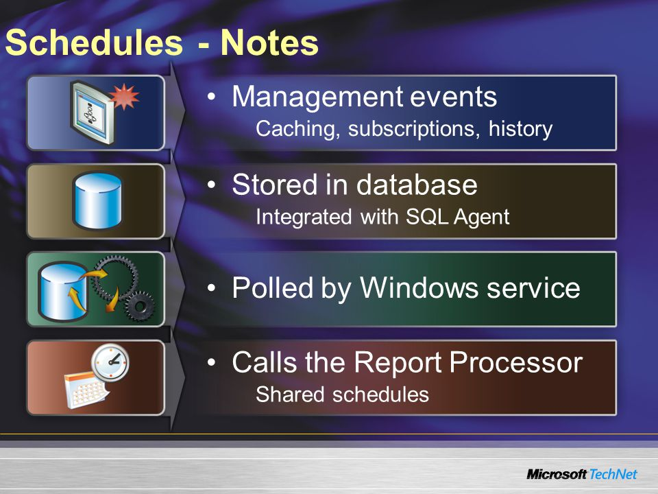Schedules - Notes Management events Caching, subscriptions, history Stored in database Integrated with SQL Agent Polled by Windows service Calls the Report Processor Shared schedules