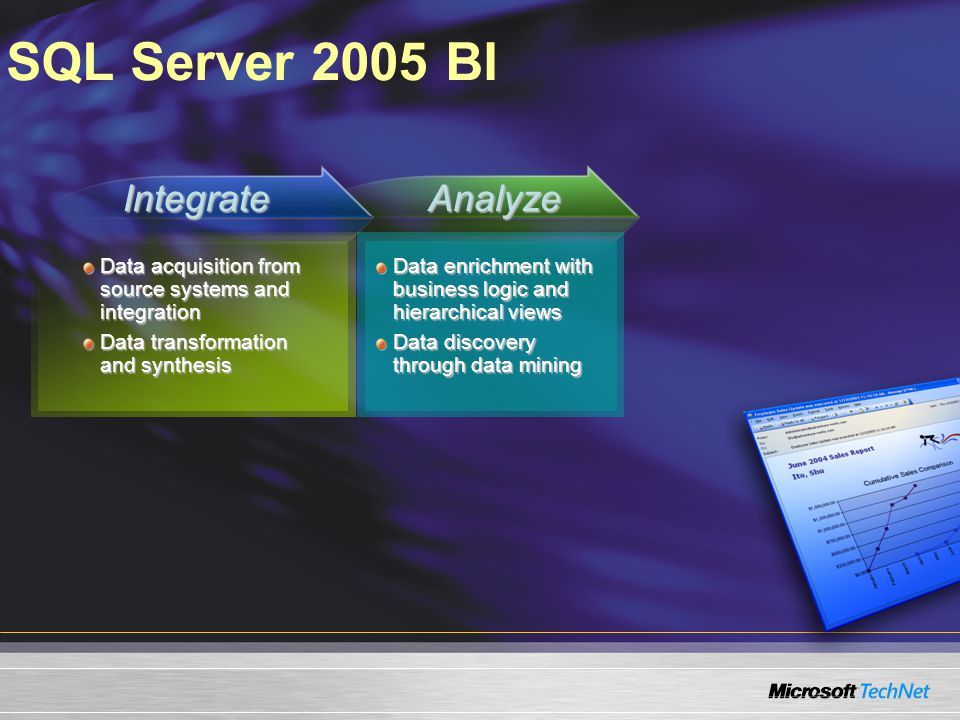 SQL Server 2005 BI Data acquisition from source systems and integration Data transformation and synthesis Data enrichment with business logic and hierarchical views Data discovery through data mining IntegrateAnalyze