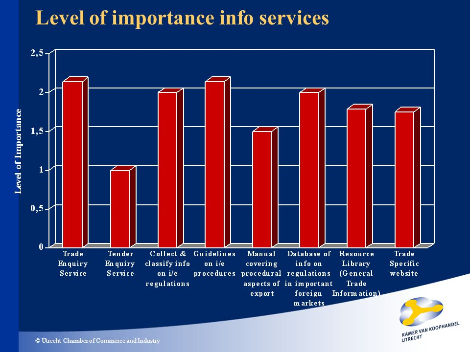 © Utrecht Chamber of Commerce and Industry Level of importance info services