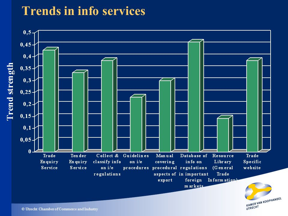 © Utrecht Chamber of Commerce and Industry Trends in info services