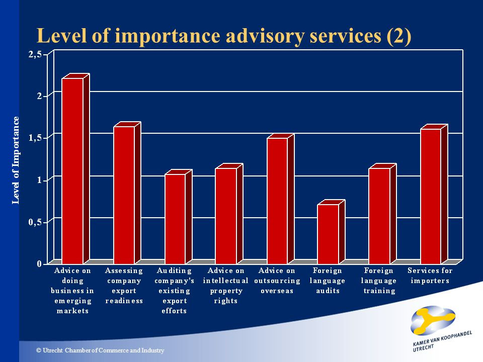© Utrecht Chamber of Commerce and Industry Level of importance advisory services (2)
