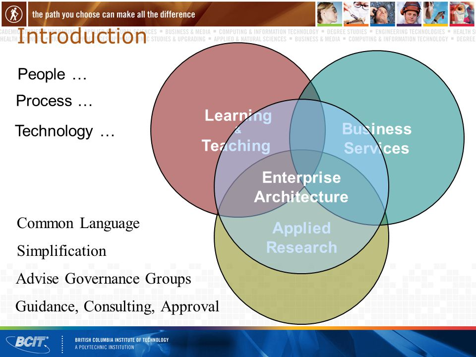 Introduction People … Applied Research Learning & Teaching Business Services Enterprise Architecture Process … Technology … Guidance, Consulting, Approval Advise Governance Groups Simplification Common Language
