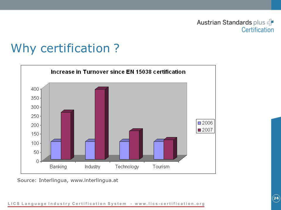 24 Why certification ? Source: Interlingua, www.interlingua.at