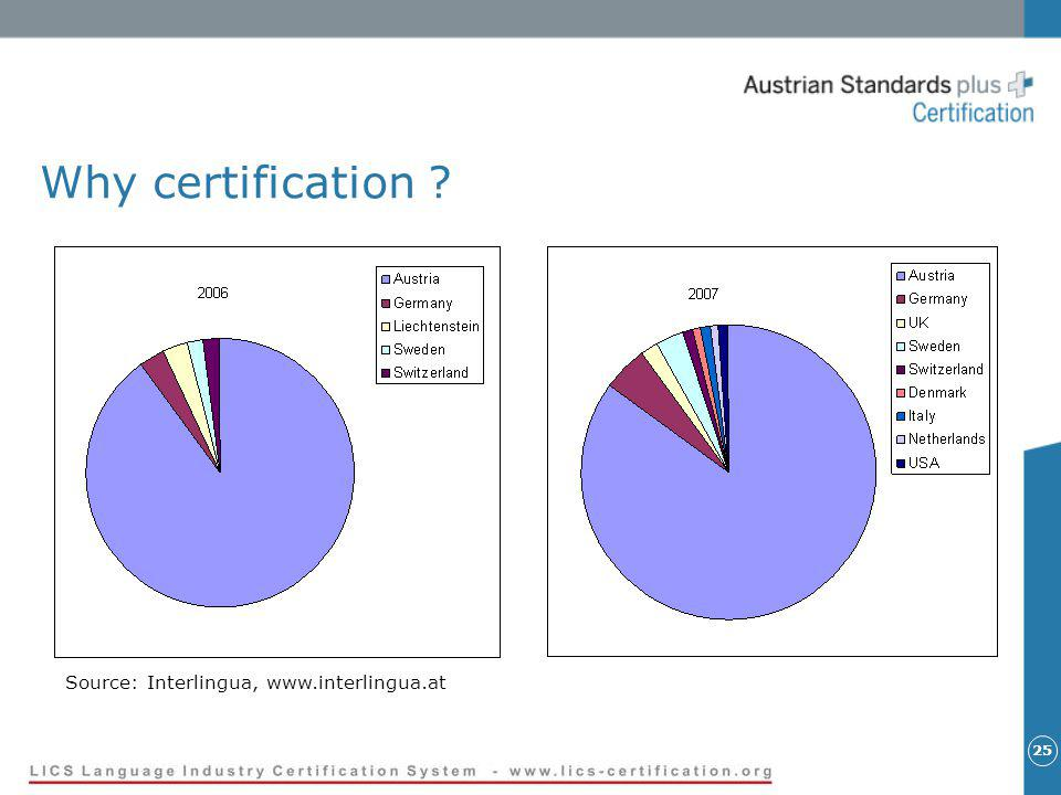 25 Why certification ? Source: Interlingua, www.interlingua.at
