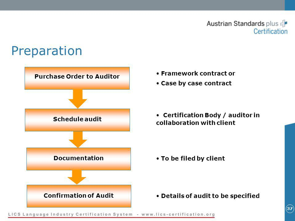 37 Preparation Framework contract or Case by case contract Purchase Order to Auditor Schedule audit Certification Body / auditor in collaboration with client Documentation To be filed by client Confirmation of Audit Details of audit to be specified