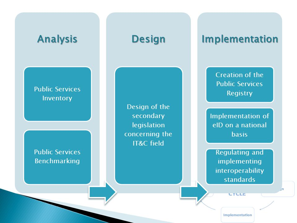Analysis Public Services Inventory Public Services BenchmarkingDesign Design of the secondary legislation concerning the IT&C fieldImplementation Creation of the Public Services Registry Implementation of eID on a national basis Regulating and implementing interoperability standards