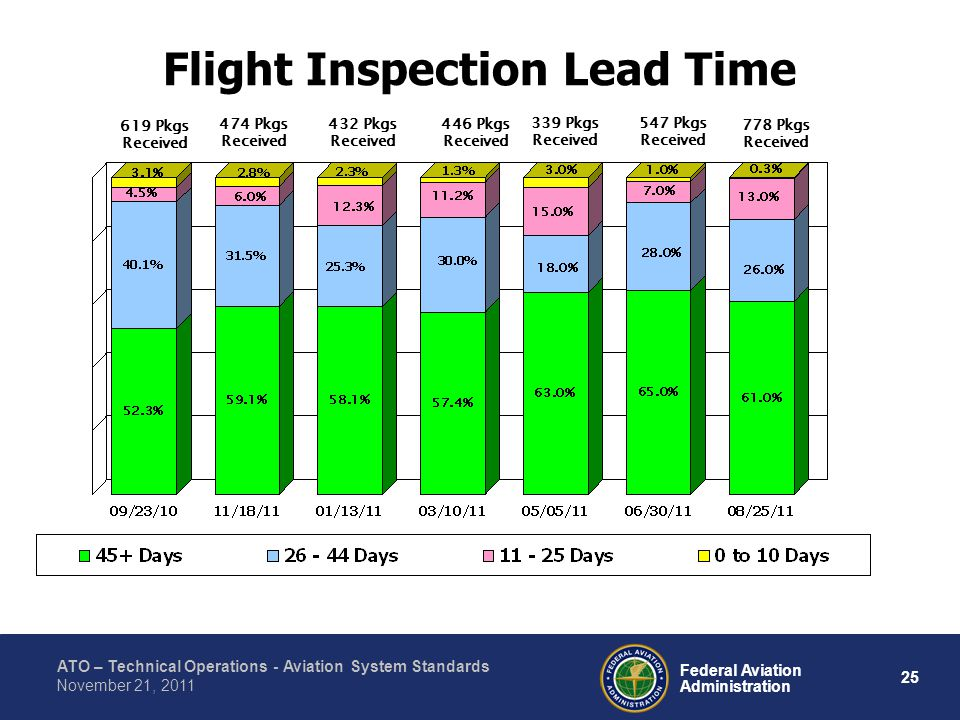 ATO – Technical Operations - Aviation System Standards 25 Federal Aviation Administration November 21, 2011 Flight Inspection Lead Time 619 Pkgs Received 432 Pkgs Received 474 Pkgs Received 446 Pkgs Received 339 Pkgs Received 547 Pkgs Received 778 Pkgs Received