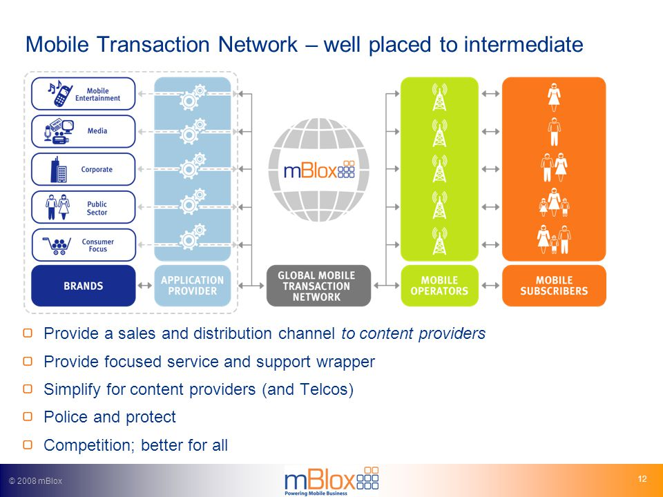 © 2008 mBlox 12 Mobile Transaction Network – well placed to intermediate Provide a sales and distribution channel to content providers Provide focused service and support wrapper Simplify for content providers (and Telcos) Police and protect Competition; better for all