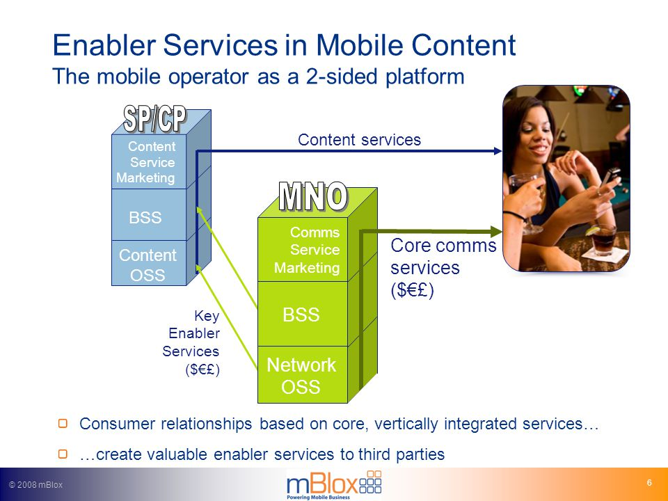 © 2008 mBlox 7 Key enabler categories Delivery enablers Text messaging is established and mature Sender-pays data is key Quality of service will be vital Billing enablers Premium and WAP billing are established and mature Refunds and credits need to come faster More advanced on carrier billing Credit and debit card payments…..