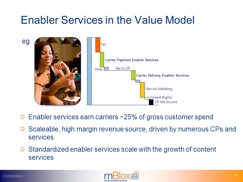 © 2008 mBlox 9 Enabler Services in the Value Model Tax Carrier Payment Enabler Services Other Net to CP Carrier Delivery Enabler Services Service Marketing Content Rights CP Net Income Enabler services earn carriers ~25% of gross customer spend Scaleable, high margin revenue source, driven by numerous CPs and services Standardized enabler services scale with the growth of content services eg