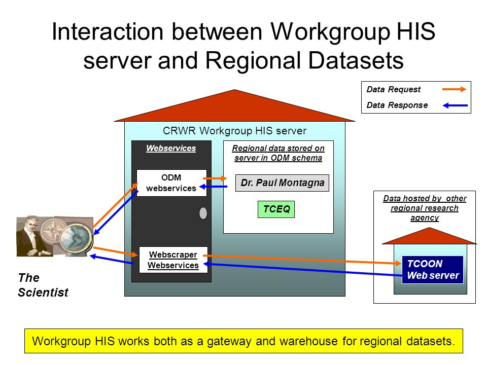 Data hosted by other regional research agency Interaction between Workgroup HIS server and Regional Datasets TCOON Web server CRWR Workgroup HIS server Regional data stored on server in ODM schema Dr.