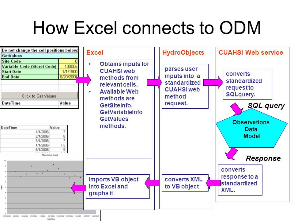 ExcelCUAHSI Web service How Excel connects to ODM Obtains inputs for CUAHSI web methods from relevant cells.