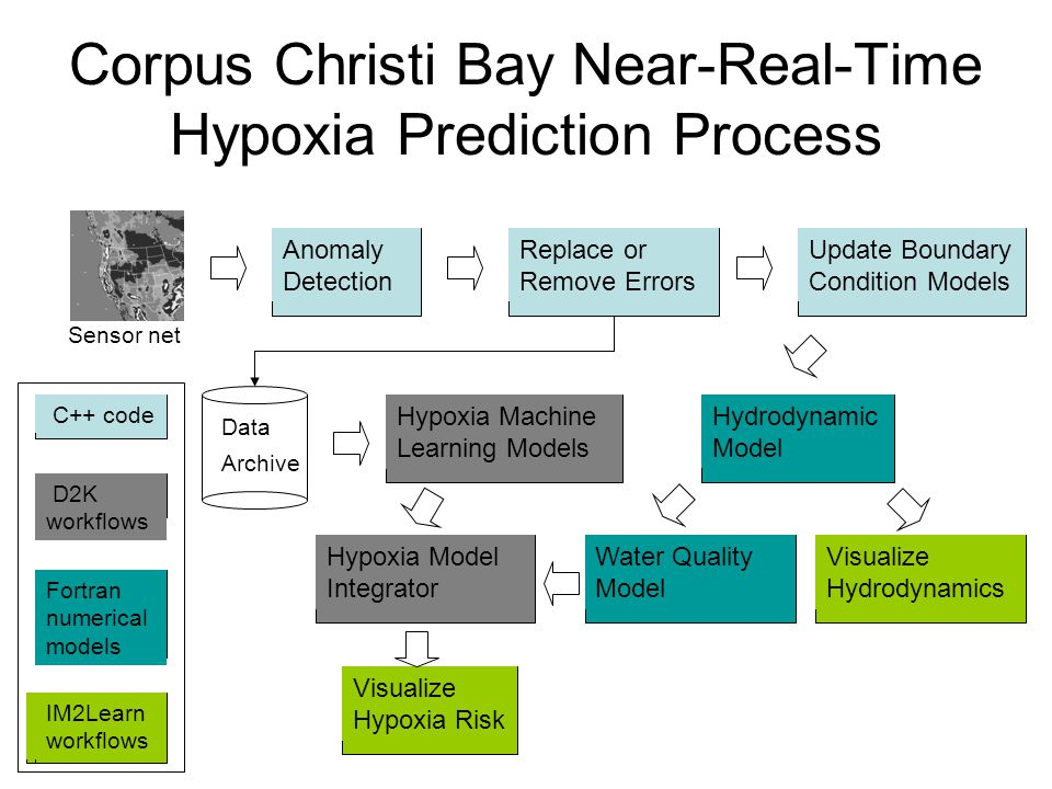 Corpus Christi Bay Near-Real-Time Hypoxia Prediction Process Data Archive Hypoxia Machine Learning Models Anomaly Detection Replace or Remove Errors Update Boundary Condition Models Hypoxia Model Integrator Hydrodynamic Model Visualize Hydrodynamics Water Quality Model Sensor net Visualize Hypoxia Risk C++ code D2K workflows IM2Learn workflows Fortran numerical models IM2Learn workflows