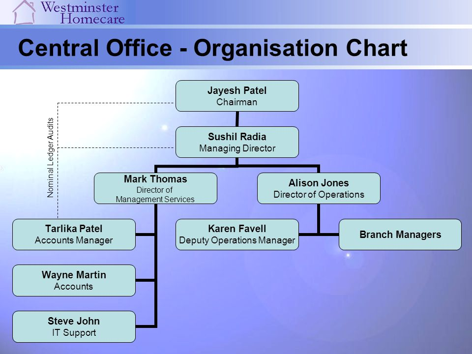 Central Office - Organisation Chart Jayesh Patel Chairman Sushil Radia Managing Director Mark Thomas Director of Management Services Wayne Martin Acco
