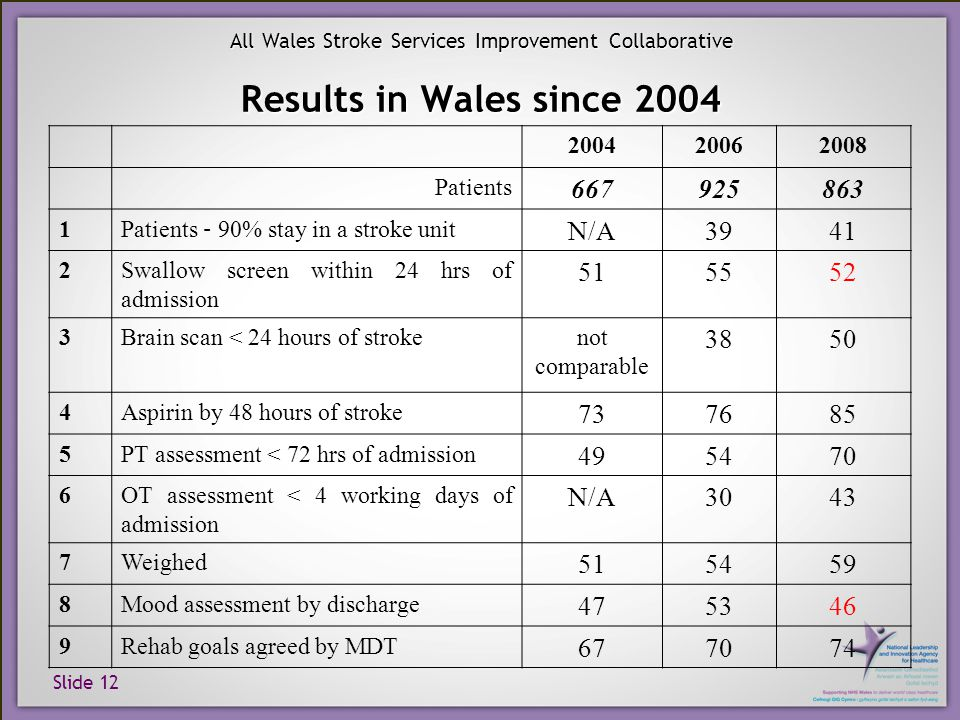 Slide 12 All Wales Stroke Services Improvement Collaborative Results in Wales since 2004 200420062008 Patients 667925863 1 Patients – 90% stay in a st