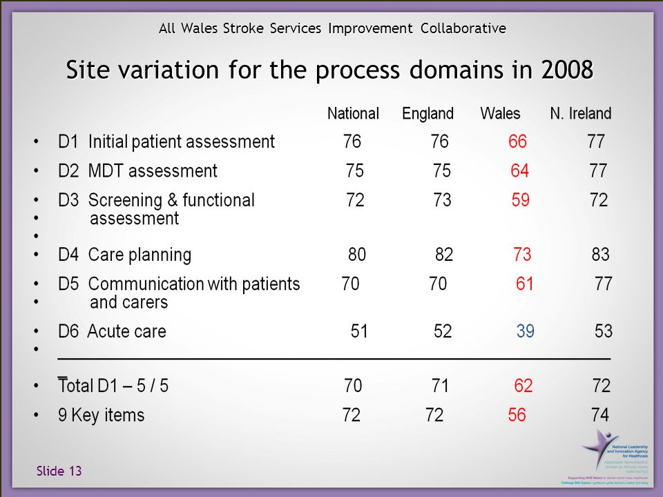 Slide 13 All Wales Stroke Services Improvement Collaborative Site variation for the process domains in 2008