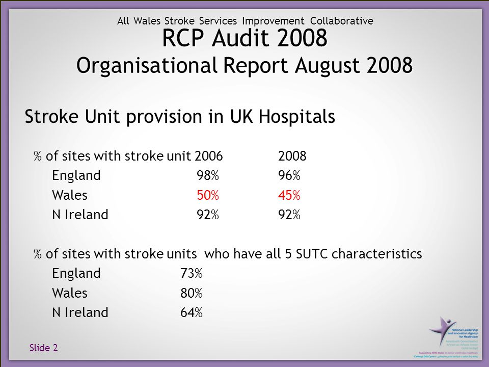 Slide 3 All Wales Stroke Services Improvement Collaborative Criteria for judging quality of acute and combined stroke units (SUTC characteristics)` These characteristics are not all evidence based but were developed using the consensus of an expert working group – the Intercollegiate Stroke Working Party: Continuous physiological monitoring (ECG, oximetry, blood pressure) Access to scanning within 3 hours of admission Policy for direct admission from A&E/front door Specialist ward rounds at least 5 times a week Acute stroke protocols/guidelines