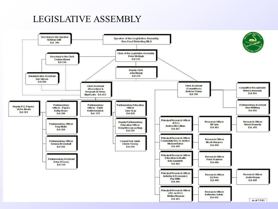 57 MLAs Party Representation Labor = 32 Liberals = 16 Nationals = 5 Independent = 4 Legislative Assembly