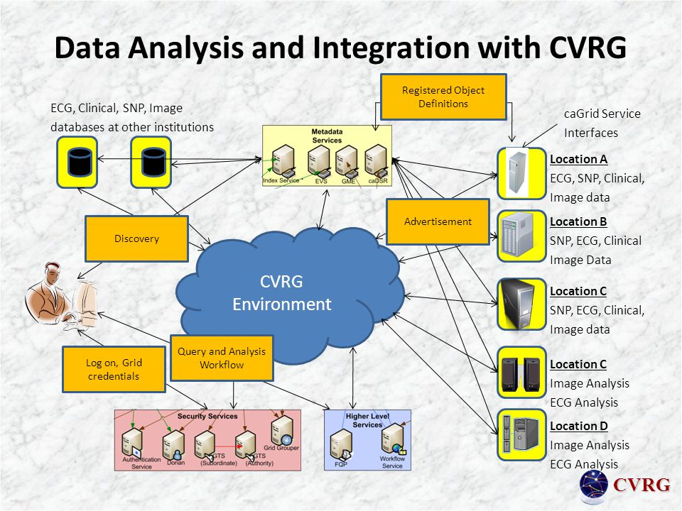CVRG Data Analysis and Integration with CVRG Location A ECG, SNP, Clinical, Image data Location B SNP, ECG, Clinical Image Data Location C SNP, ECG, Clinical, Image data Location C Image Analysis ECG Analysis Location D Image Analysis ECG Analysis ECG, Clinical, SNP, Image databases at other institutions caGrid Service Interfaces CVRG Environment Registered Object Definitions Advertisement Log on, Grid credentials Query and Analysis Workflow Discovery