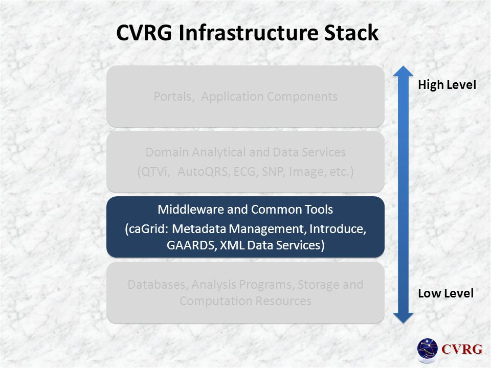 CVRG CVRG Infrastructure Stack Portals, Application Components Domain Analytical and Data Services (QTVi, AutoQRS, ECG, SNP, Image, etc.) Domain Analytical and Data Services (QTVi, AutoQRS, ECG, SNP, Image, etc.) Middleware and Common Tools (caGrid: Metadata Management, Introduce, GAARDS, XML Data Services) Middleware and Common Tools (caGrid: Metadata Management, Introduce, GAARDS, XML Data Services) Databases, Analysis Programs, Storage and Computation Resources High Level Low Level