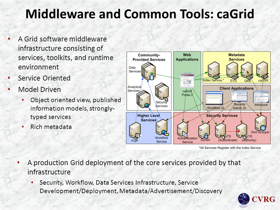 CVRG Middleware and Common Tools: caGrid A Grid software middleware infrastructure consisting of services, toolkits, and runtime environment Service Oriented Model Driven Object oriented view, published information models, strongly- typed services Rich metadata A production Grid deployment of the core services provided by that infrastructure Security, Workflow, Data Services Infrastructure, Service Development/Deployment, Metadata/Advertisement/Discovery