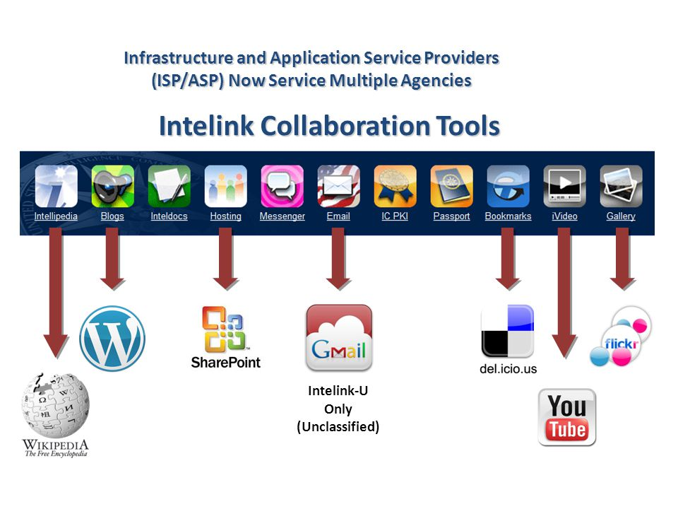 Intelink Collaboration Tools Intelink-U Only (Unclassified) Infrastructure and Application Service Providers (ISP/ASP) Now Service Multiple Agencies