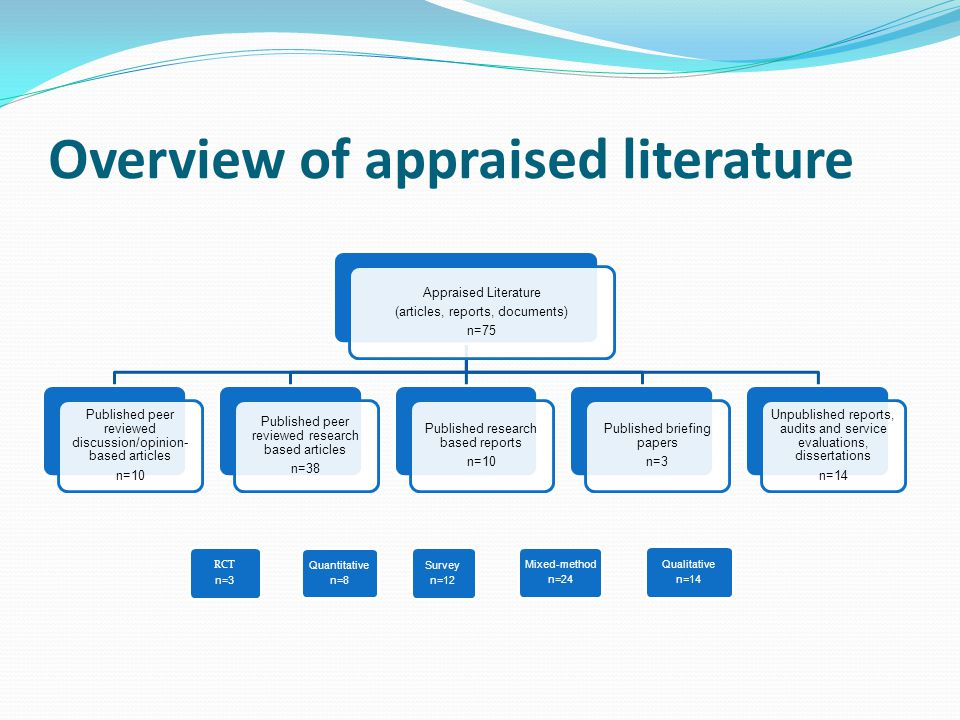 Overview of appraised literature Appraised Literature (articles, reports, documents) n=75 Published peer reviewed discussion/opinion- based articles n