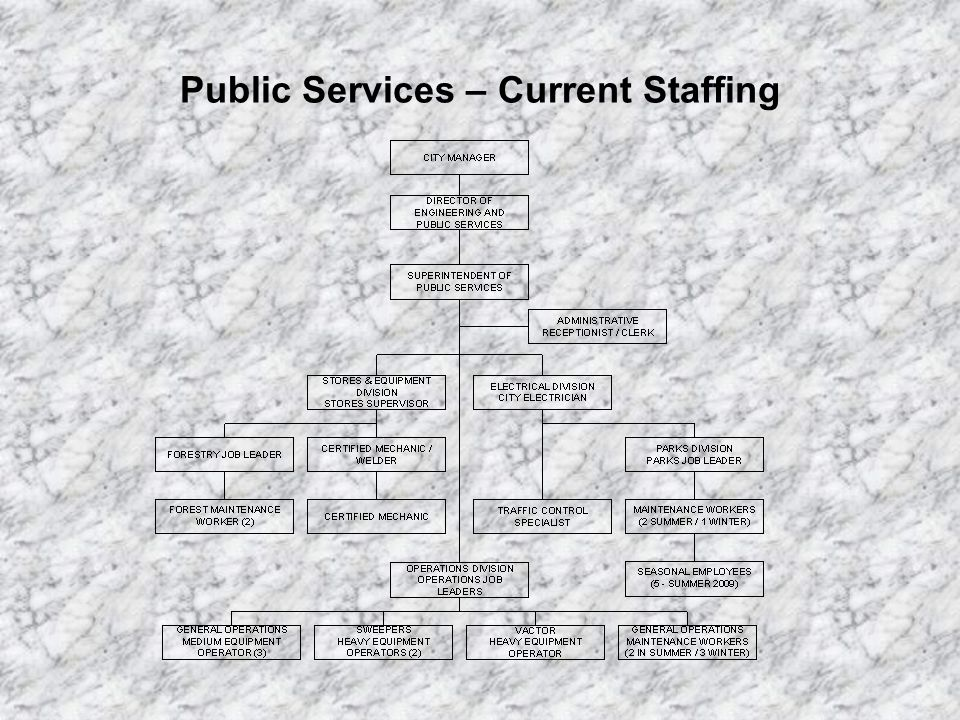 Public Services – Initiatives and Challenges General Personnel Decline Overall staff has declined from 37 in 2003 to 22.5 for current fiscal year.