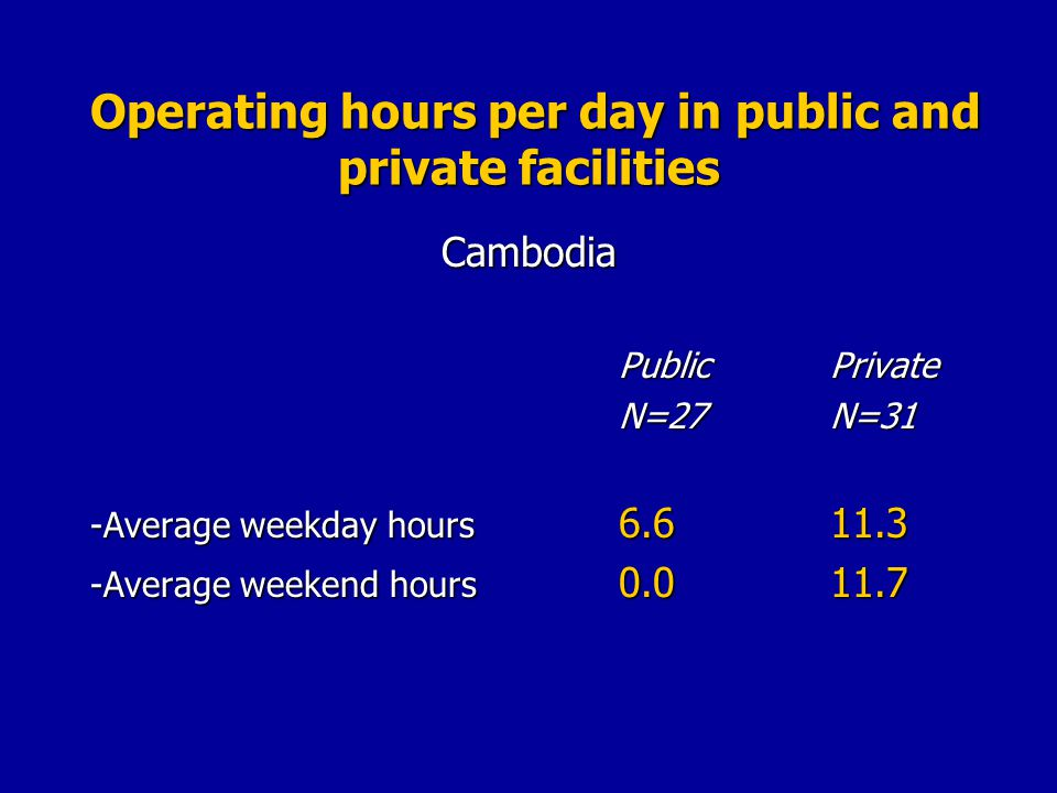 Operating hours per day in public and private facilities Operating hours per day in public and private facilitiesCambodia PublicPrivate N=27N=31 -Average weekday hours Average weekend hours