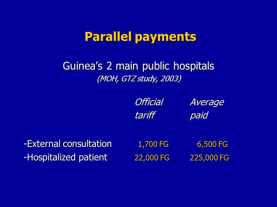 Guineas 2 main public hospitals (MOH, GTZ study, 2003) OfficialAverage tariffpaid -External consultation 1,700 FG 6,500 FG -Hospitalized patient 22,000 FG225,000 FG
