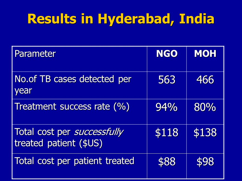 Results in Hyderabad, India ParameterNGOMOH No.of TB cases detected per year Treatment success rate (%) 94%80% Total cost per successfully treated patient ($US) $118$138 Total cost per patient treated $88$98