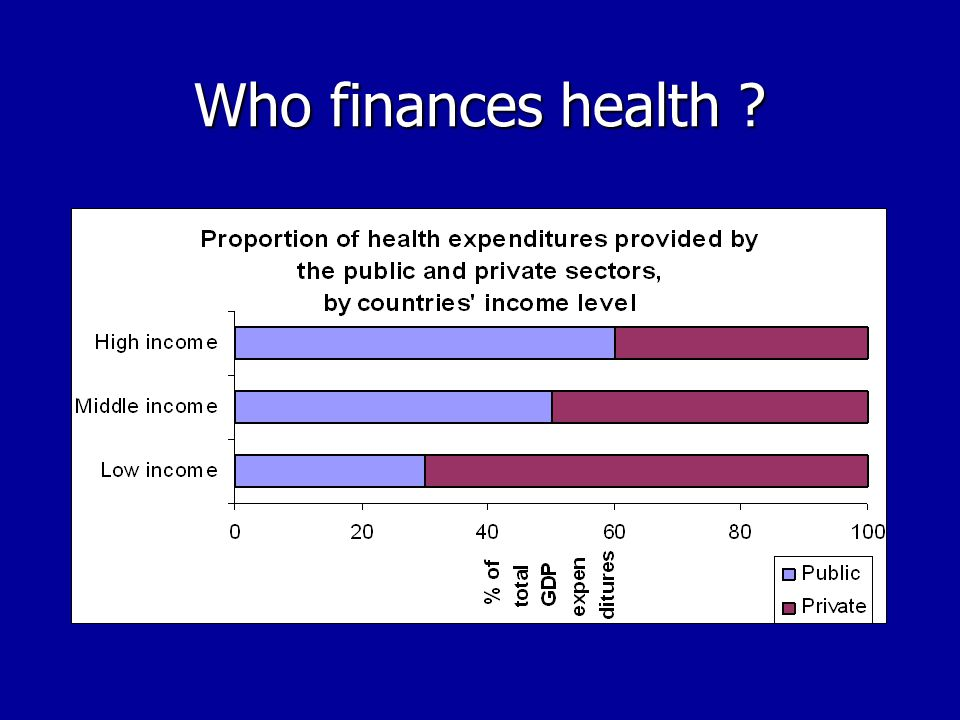 The three myths Health is mainly financed by the public sector Health is mainly financed by the public sector The private sector is for the rich and the public sector is for the poor The private sector is for the rich and the public sector is for the poor The private sector is not very developed in Africa The private sector is not very developed in Africa