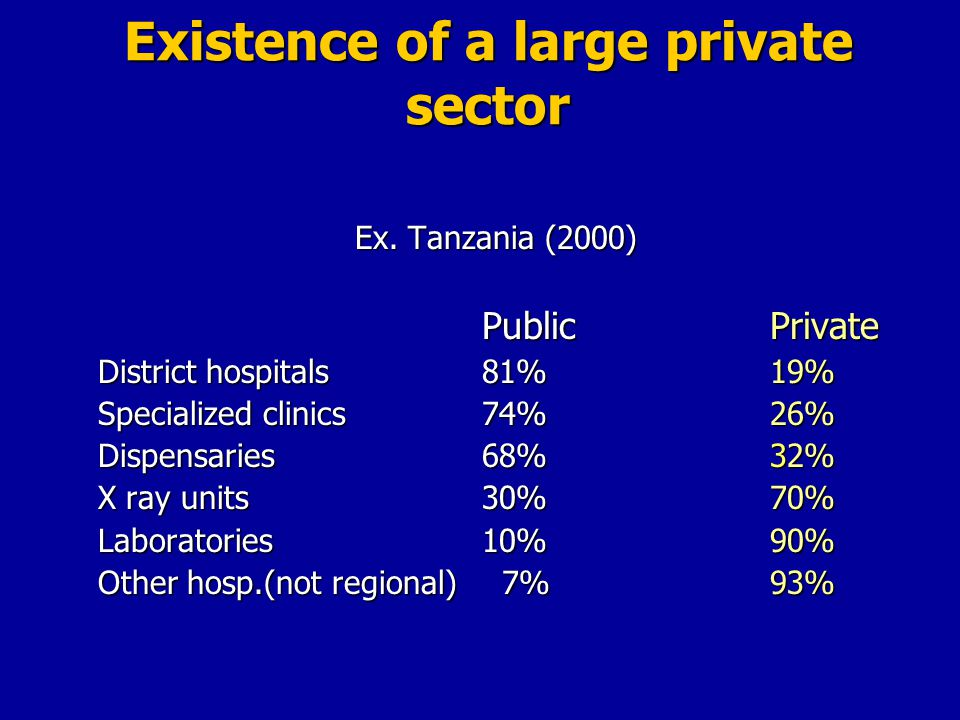 Existence of a large private sector ContinentMDs working in the private sector --------------------------------------------------------- ASIA (6 countries) 60% SUB-SAHARAN AFRICA (8 countries) 46% LATIN AMERICA & CARIB.(5 c.) 46% NORTH AFRICA & MIDDLE E.