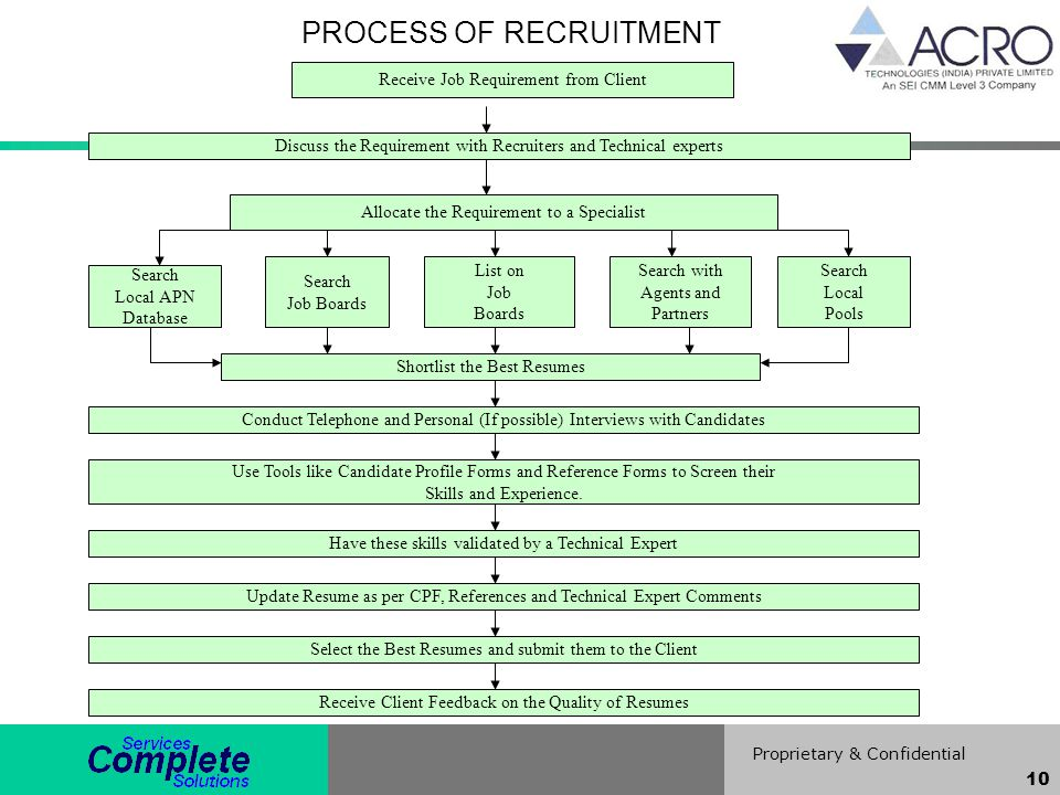Proprietary & Confidential 10 PROCESS OF RECRUITMENT Receive Job Requirement from Client Discuss the Requirement with Recruiters and Technical experts