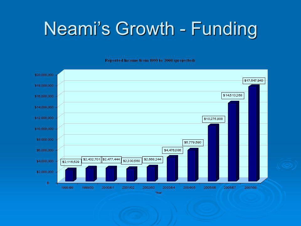 Neamis Growth - Funding