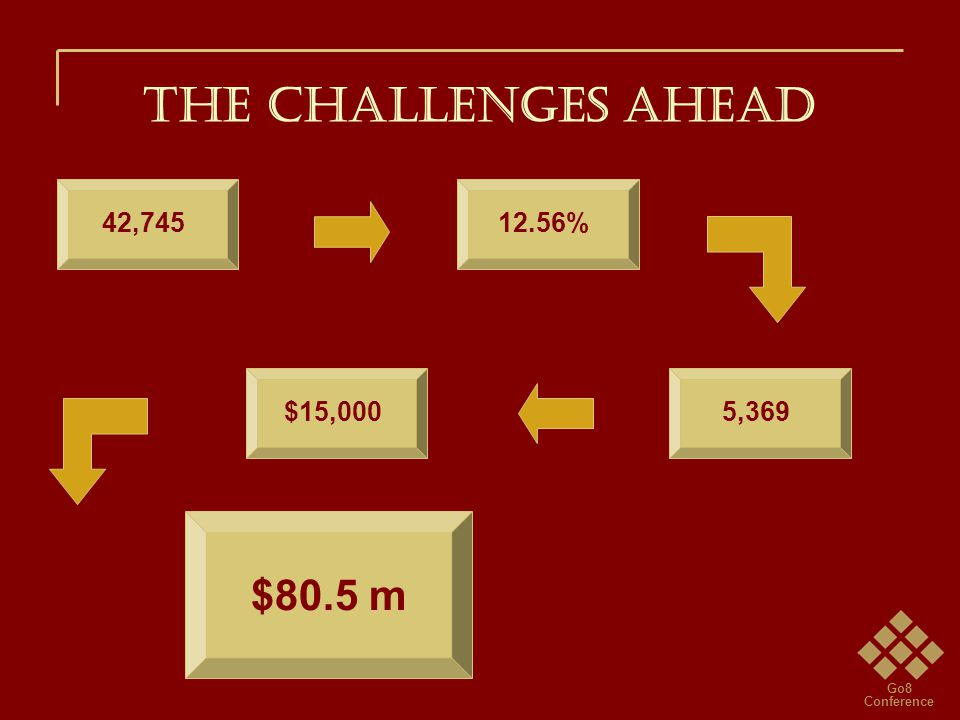 Go8 Conference THE CHALLENGES AHEAD 42,74512.56%5,369$15,000 $80.5 m