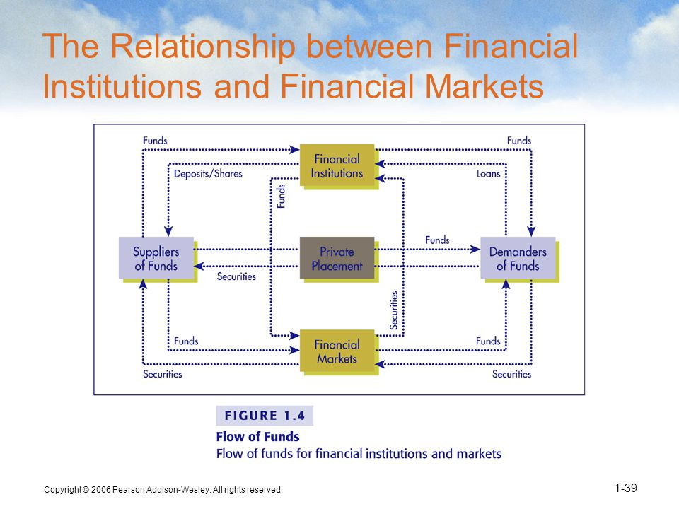 Copyright © 2006 Pearson Addison-Wesley. All rights reserved. 1-39 The Relationship between Financial Institutions and Financial Markets