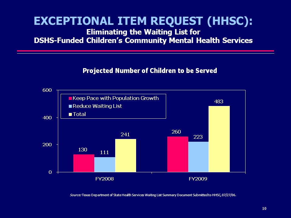 10 EXCEPTIONAL ITEM REQUEST (HHSC): Eliminating the Waiting List for DSHS-Funded Childrens Community Mental Health Services Source: Texas Department of State Health Services Waiting List Summary Document Submitted to HHSC, 07/27/06.