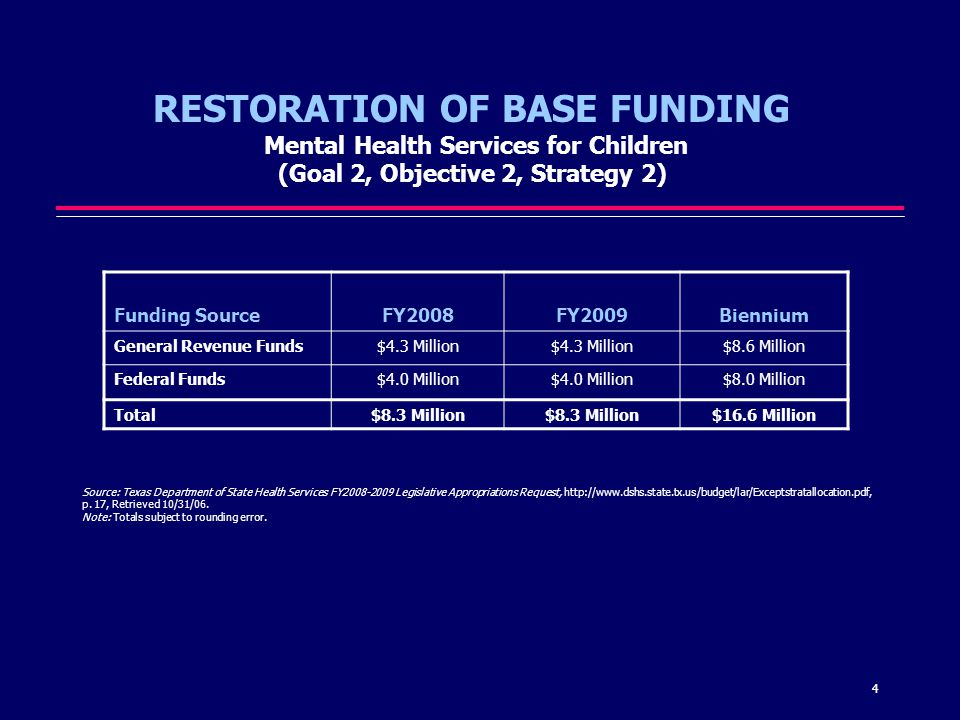 4 RESTORATION OF BASE FUNDING Mental Health Services for Children (Goal 2, Objective 2, Strategy 2) Source: Texas Department of State Health Services FY2008-2009 Legislative Appropriations Request, http://www.dshs.state.tx.us/budget/lar/Exceptstratallocation.pdf, p.