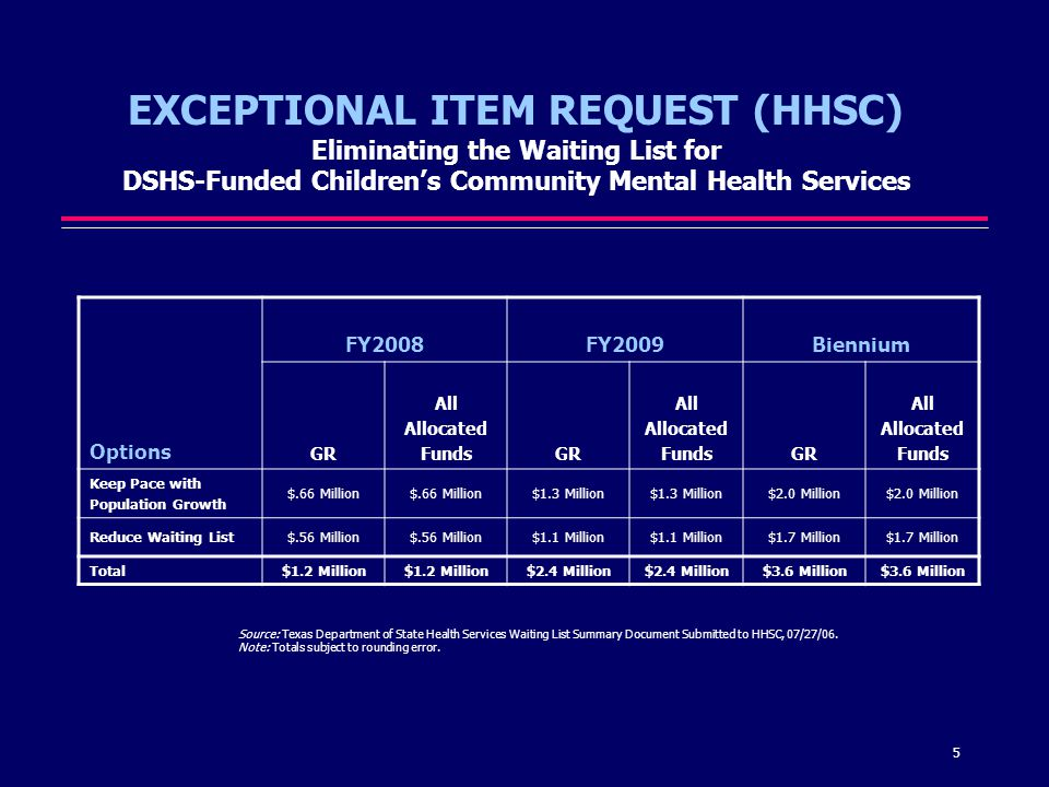 5 EXCEPTIONAL ITEM REQUEST (HHSC) Eliminating the Waiting List for DSHS-Funded Childrens Community Mental Health Services Source: Texas Department of State Health Services Waiting List Summary Document Submitted to HHSC, 07/27/06.