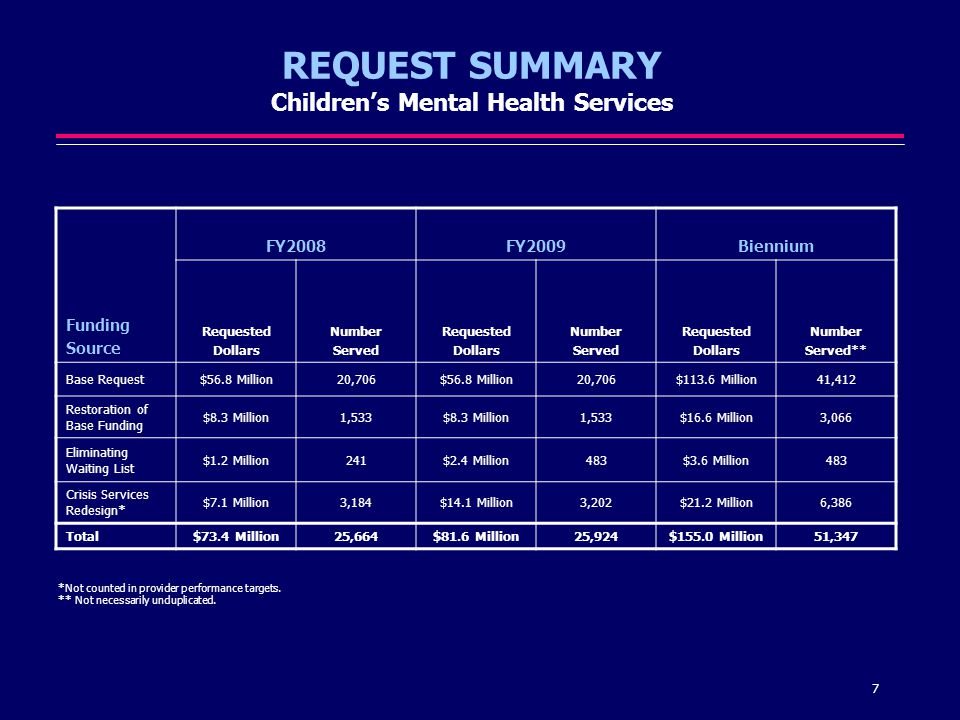 18 But Less Than Half Received Behavioral Health Services Funded by the State Source: DFPS Child Protective Services, DSHS Mental Health and Substance Abuse, HHSC Child Medicaid, and TYC client databases, from Ruggiero, K.M., and Mason, M.