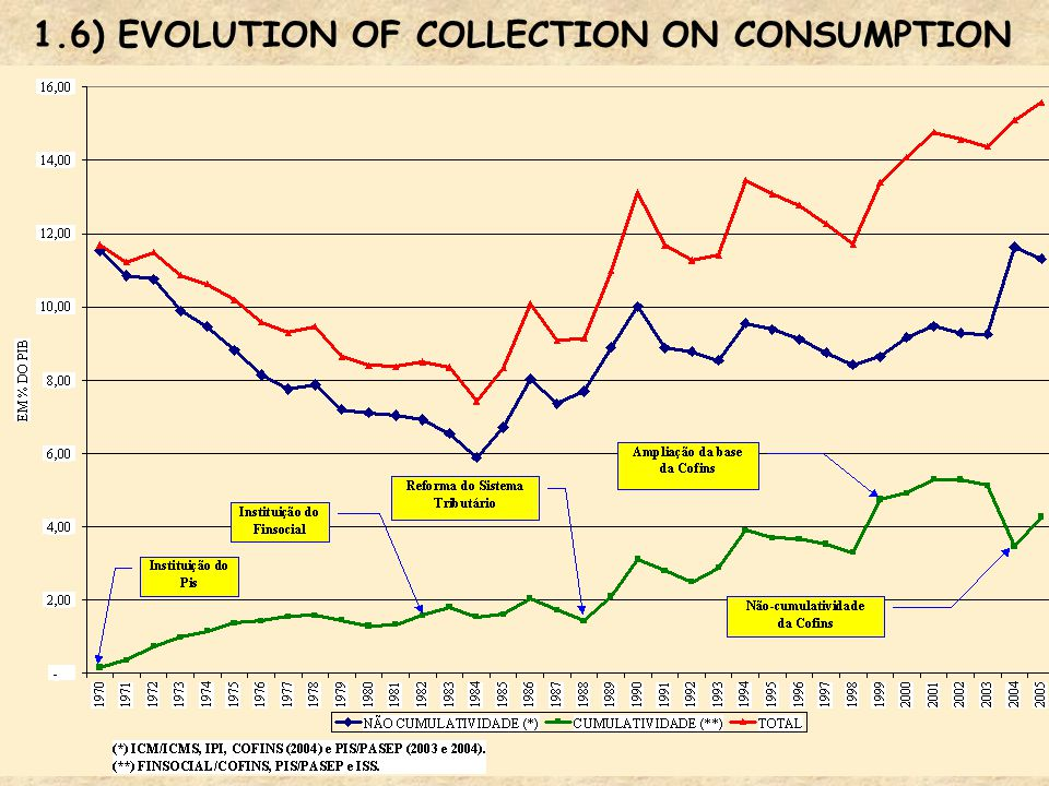 General-Coordination of Tax Policy 1.6) EVOLUTION OF COLLECTION ON CONSUMPTION