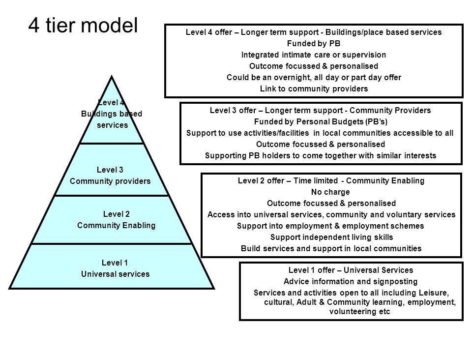 4 tier model Level 1 Universal services Level 2 Community Enabling Level 3 Community providers Level 4 Buildings based services Level 1 offer – Univer