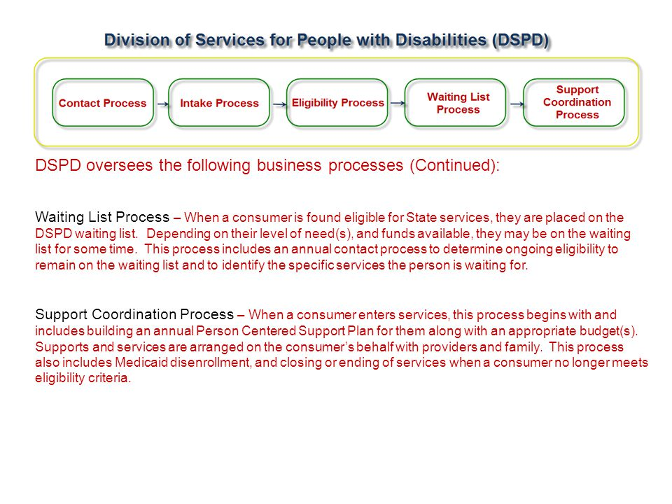 Division of Services for People with Disabilities (DSPD) DSPD oversees the following business processes (Continued): Waiting List Process – When a consumer is found eligible for State services, they are placed on the DSPD waiting list.