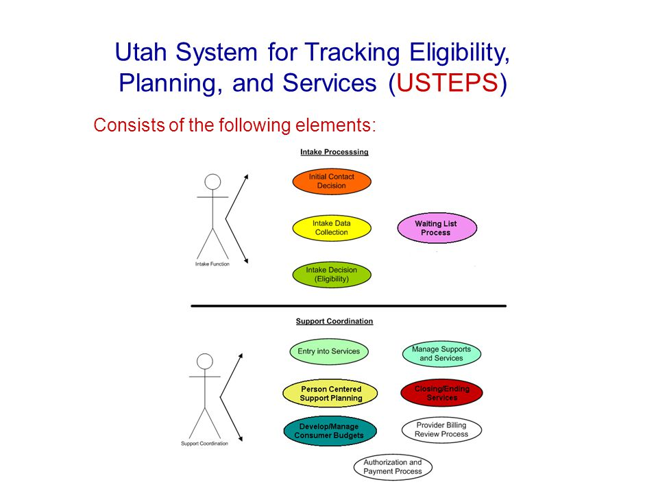 Please Note: Topics in this slide presentation are hyperlinked to the online USTEPS Help Manual.